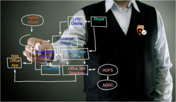 Virtual Labs Office 365